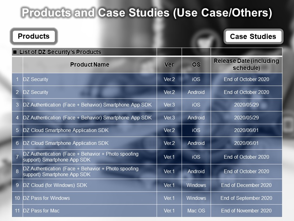 Products and Case Studies
